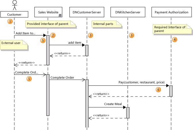 Diagramas de sequência (DSS) ou diagrama de interação (UML)