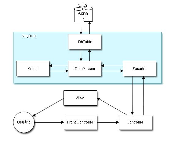 Diagramas de arquitetura web