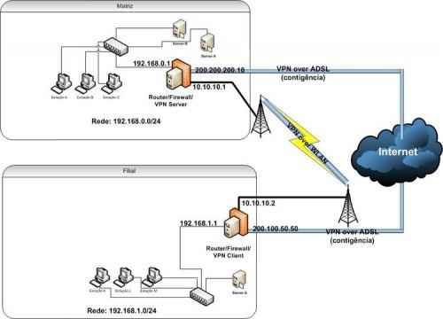 Diagramas de Infraestrutura de Rede