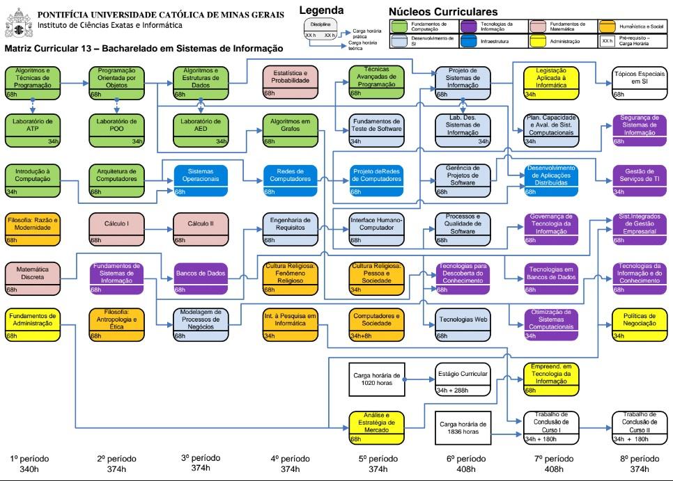 Matriz curricular 13 - Sistemas de Informação PUC MINAS